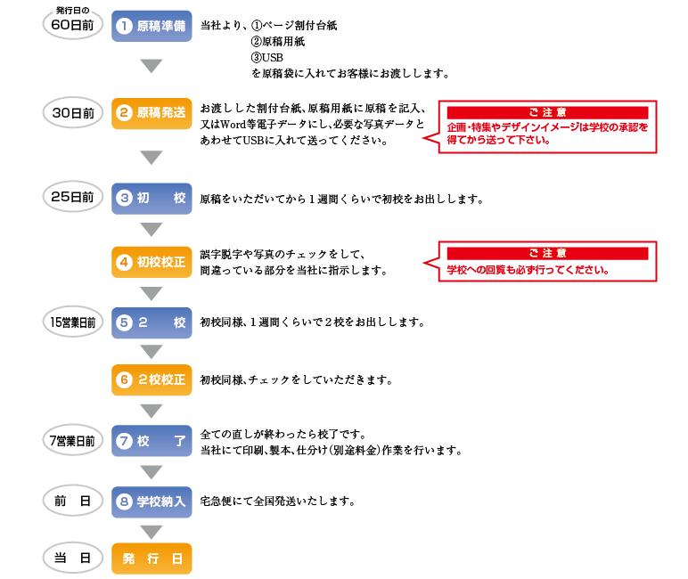 PTA新聞作成PTA広報作成